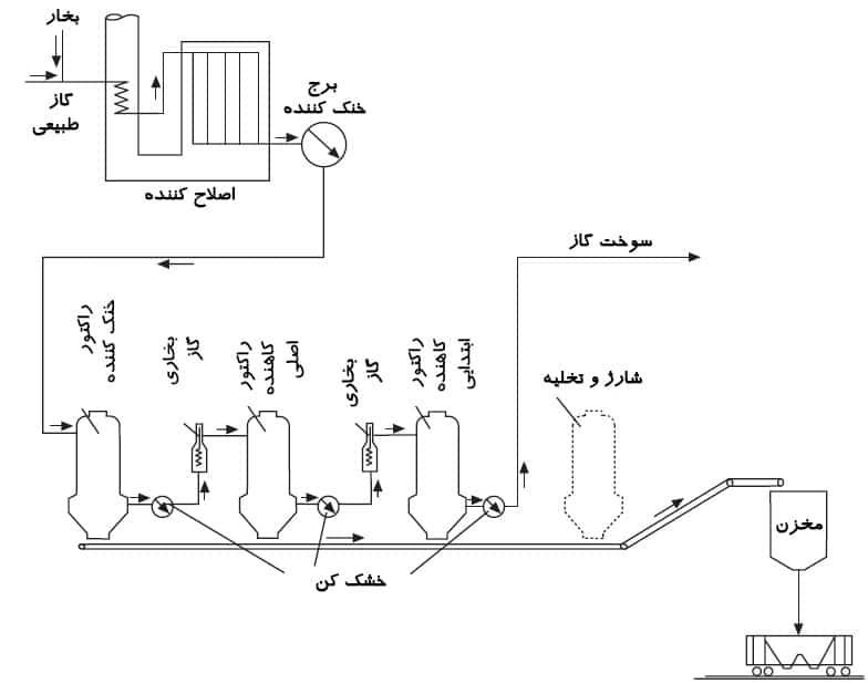 تولید آهن اسفنجی به روش HYL(بخش دوم و پایانی)
