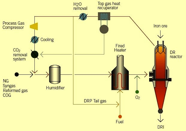 تولید آهن اسفنجی به روش HYL(بخش اول)
