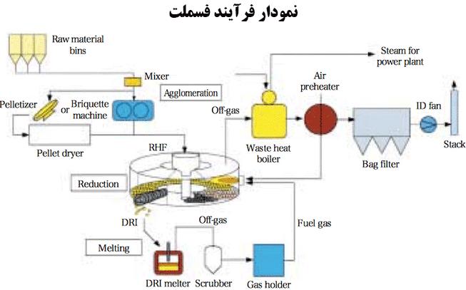 فناوری های آهن اسفنجی(فرایند احیاء مستقیم Circored)